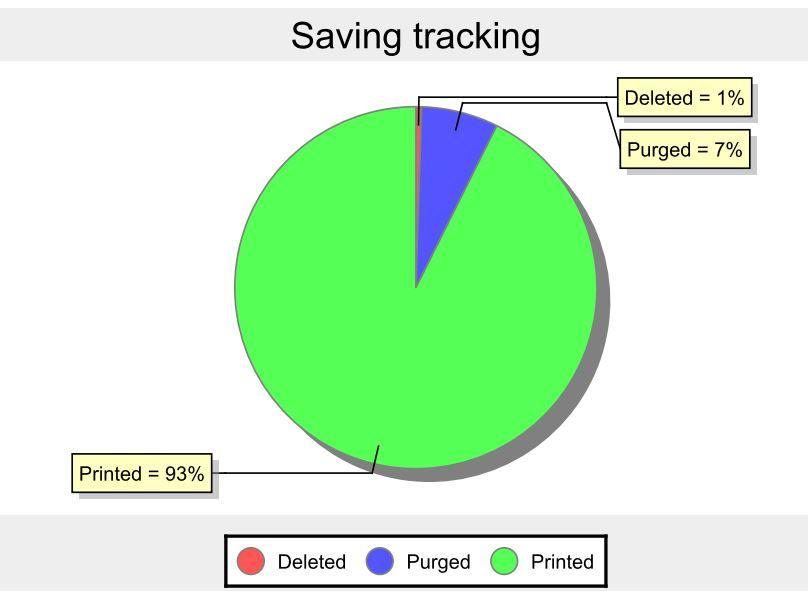 Gespage Saving Tracking