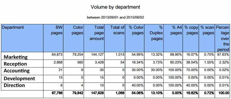 Gespage Volume Department