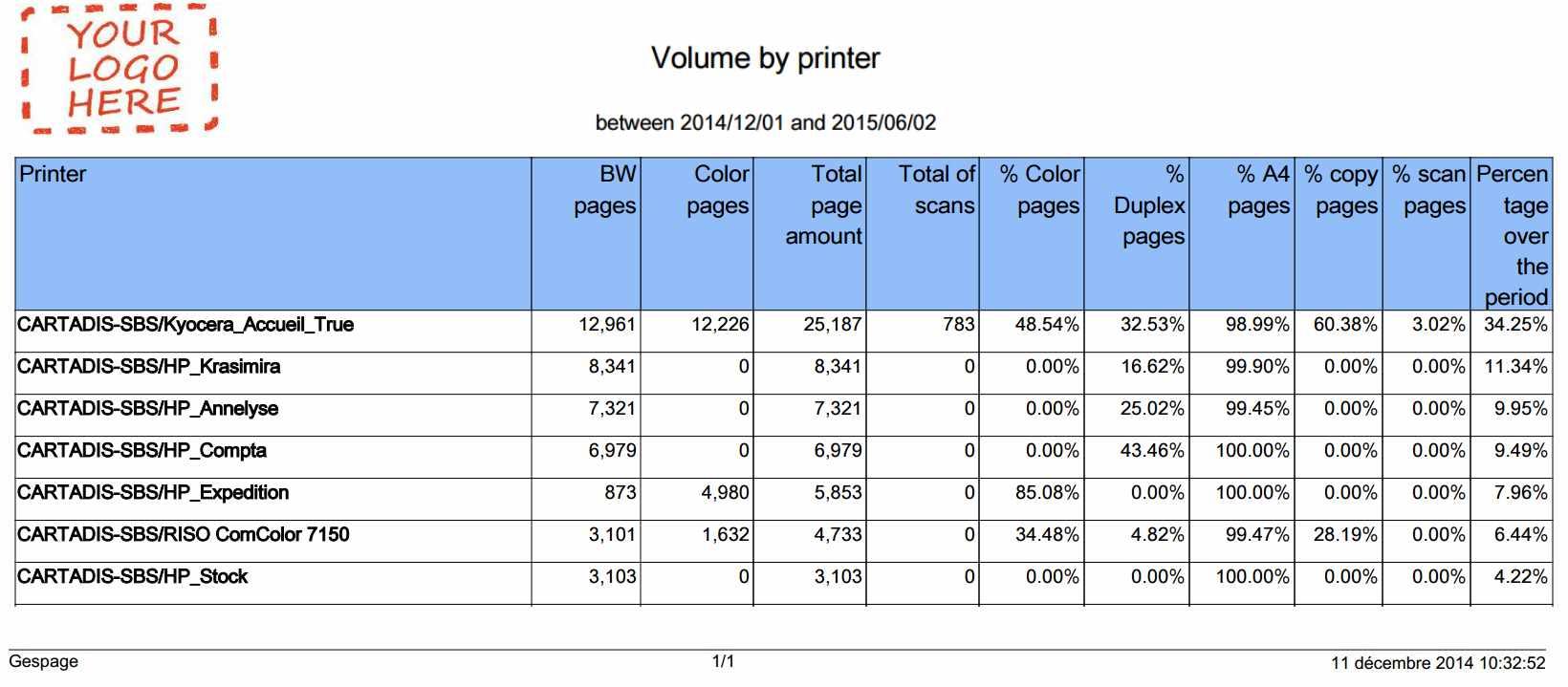 volume printer gespage
